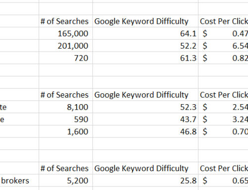 How To Estimate Local Organic Search Traffic Volumes