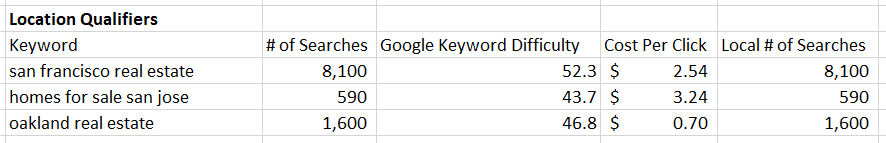 location qualifier keywords calculation